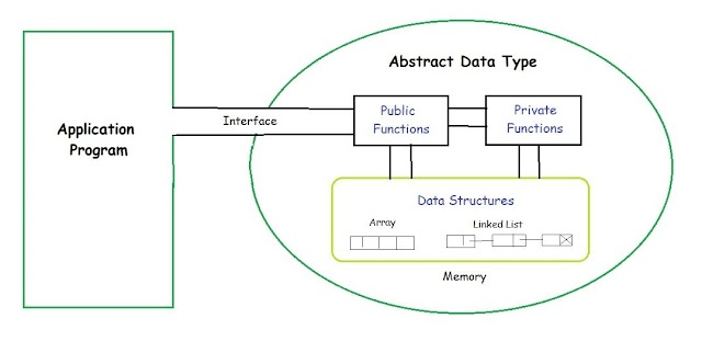 What is Abstract data types?