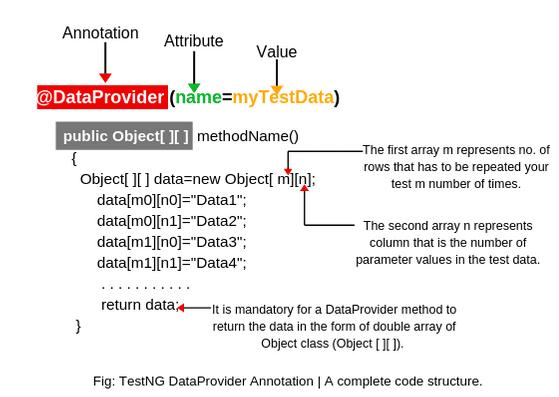 DataProvider in TestNG