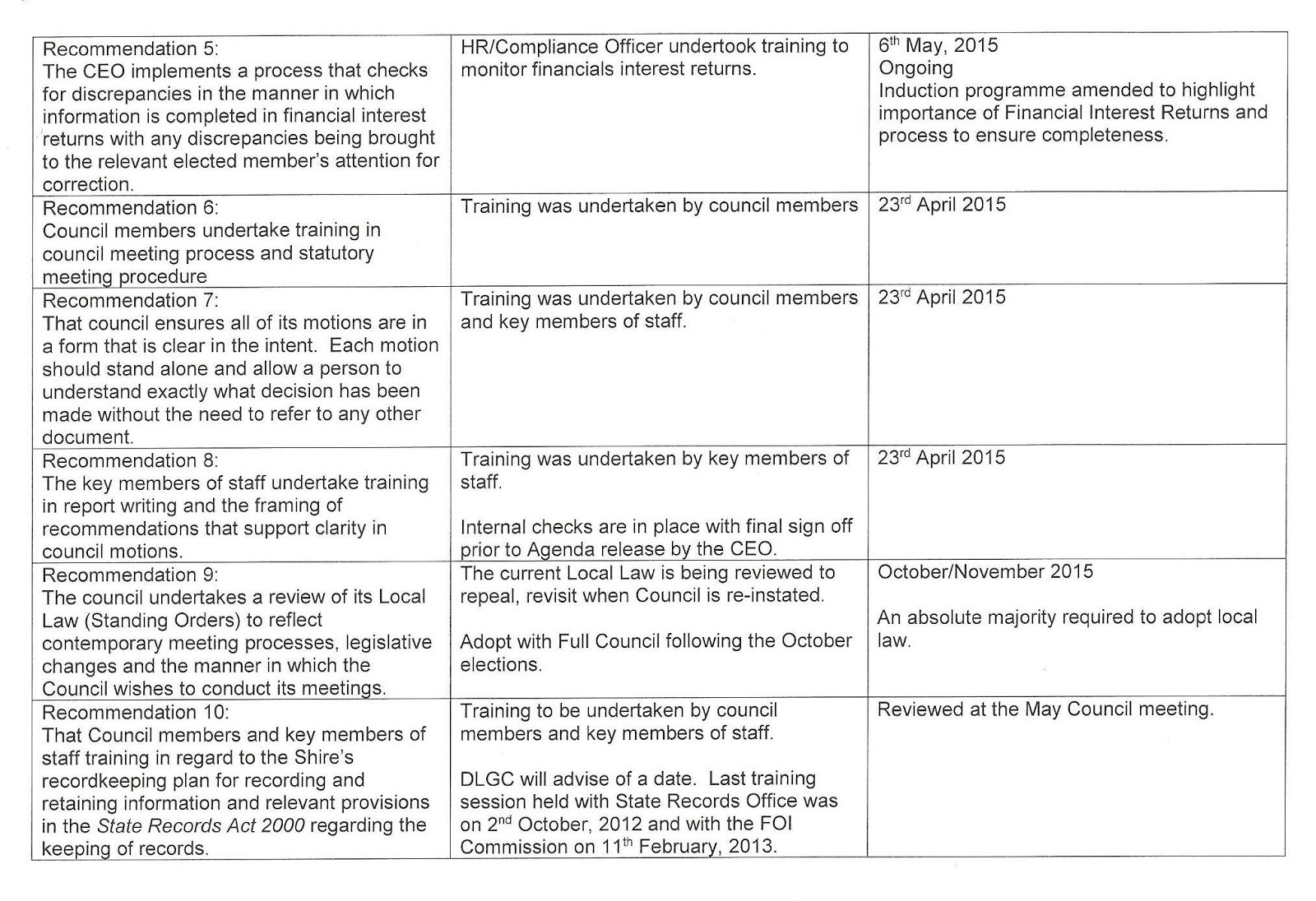 shire of york probity audit report summary of findings tqm – Audit Summary Template