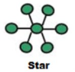 Start Topology
