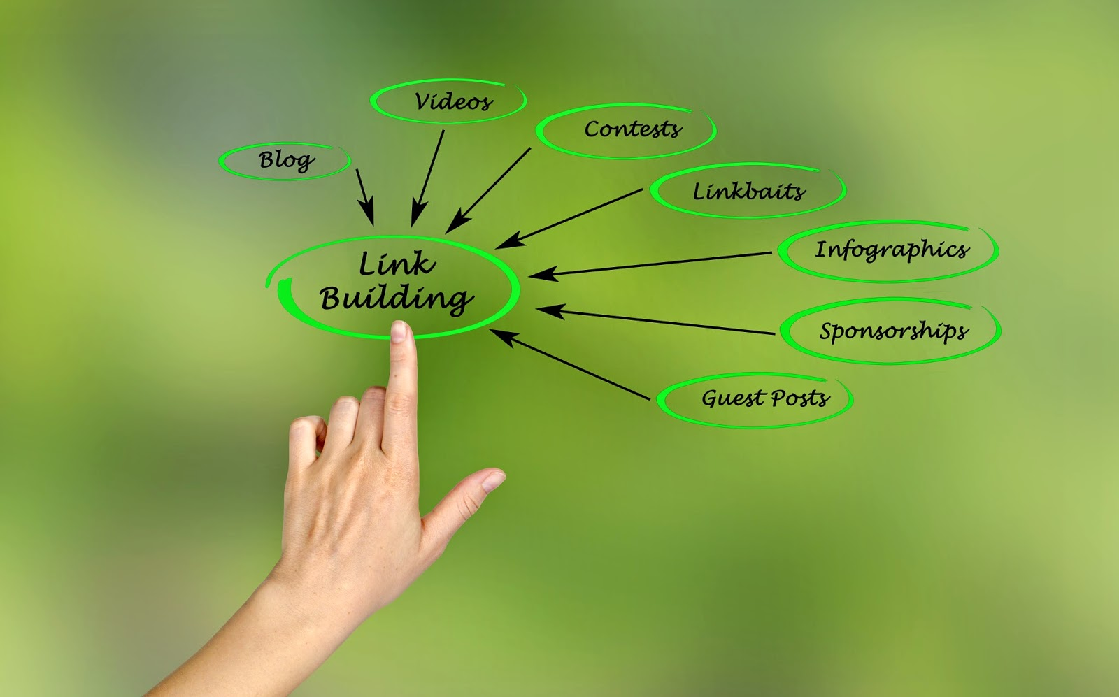 How to Build Links in 2015? 1