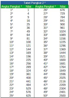 Tabel Bilangan Pangkat