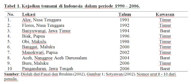 Proses dan Penyebab Terjadinya Gelombang Tsunami