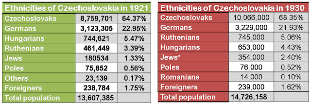 Ethnic based census graph showing Czech population in 1921/1938
