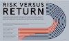 Risk Versus Return #Infographic