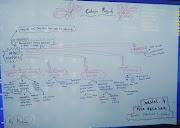 Mind Mapping: Buat Peta Belajar mu