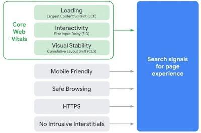 Mengatasi masalah data web inti dengan optimasi kecepatan blog/website