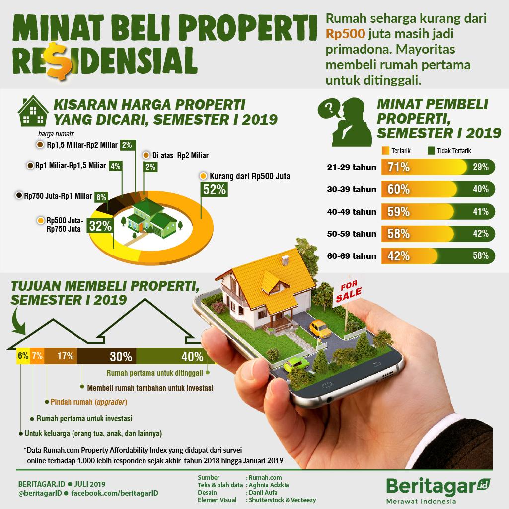 Infografis Minat Beli Properti Residensial