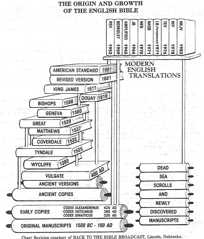 Bybel Legkaart: Bybel Legkaart: Sinopsis van Bybelkunde Deel 1