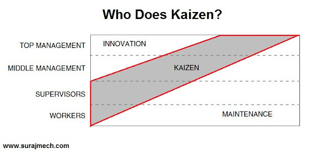 how does kaizen?