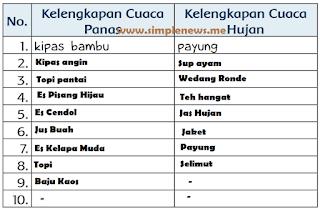 Lengkapilah tabel di bawah ini dengan benda, makanan, minuman sesuai cuacanya www.simplenews.me