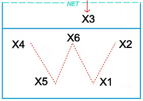 Teknik Dasar Bola Voli Beserta Gambar & Penjelasan (Lengkap)