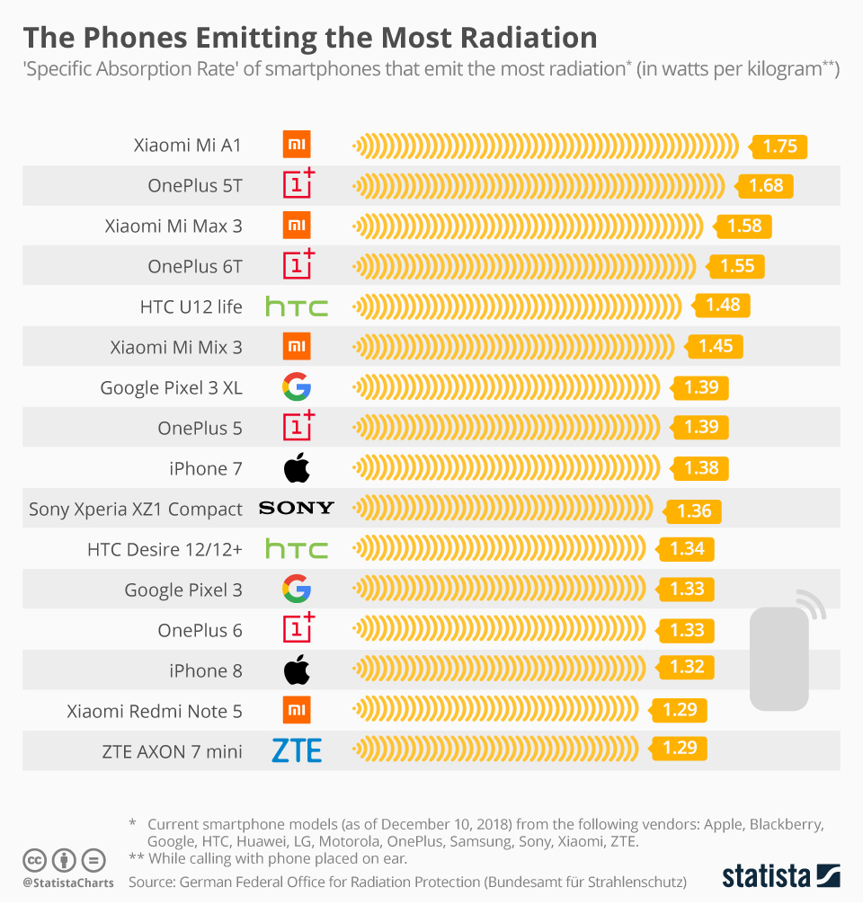 This chart shows the 'Specific Absorption Rate' of cell phones that emit the most radiation, if you are planning to buy one of these device make sure you know how safe they are in terms of radiation