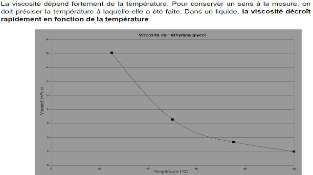 Effet de la température sur la viscosité