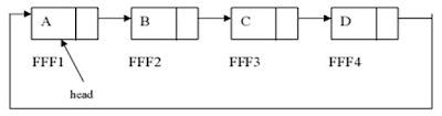 single linked list2