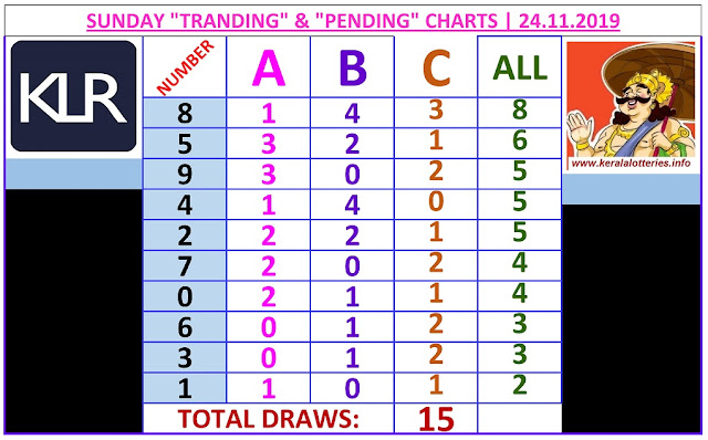 Kerala Lottery Winning Number Trending and Pending  chart  of 15  days on 24.11.2019