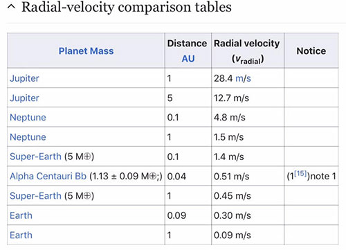 To detect Earth size exoplanets you need to resolve 1 meter/sec radial velocities (Source: Wikipedia)