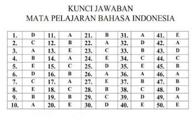 Kunci Jawaban Latihan Soal Ujian Nasional Bahasa Indonesia SMA Program IPA
