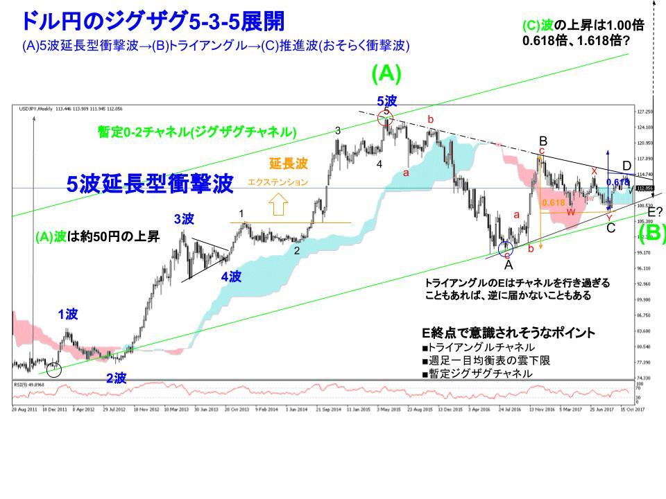 ドル円FX週足チャート