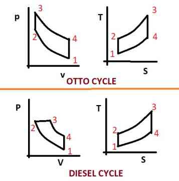 engineering article today nosotros report production topic Difference betwixt otto bike together with Diesel cycle