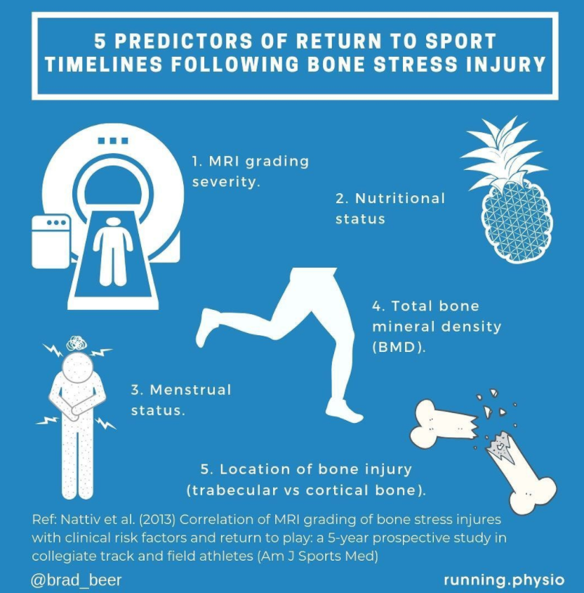 Return to Sport after Bone Stress Injuries