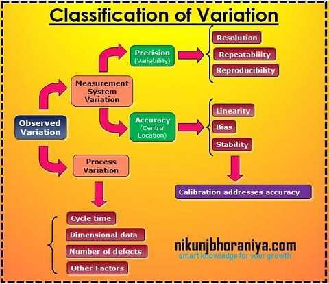 Classification of variation