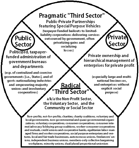 differences between public and private sectors Analyzing differences between public and private sector information resource management: strategic chief information officer challenges and critical technologies.
