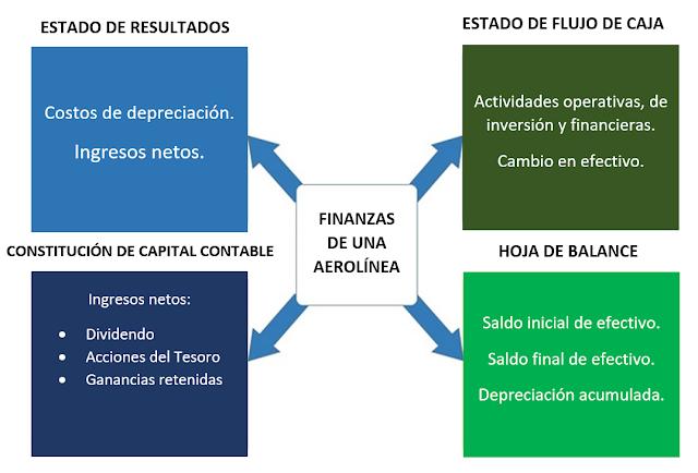 Aerolínea: Gestión financiera