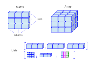different types of array in Java