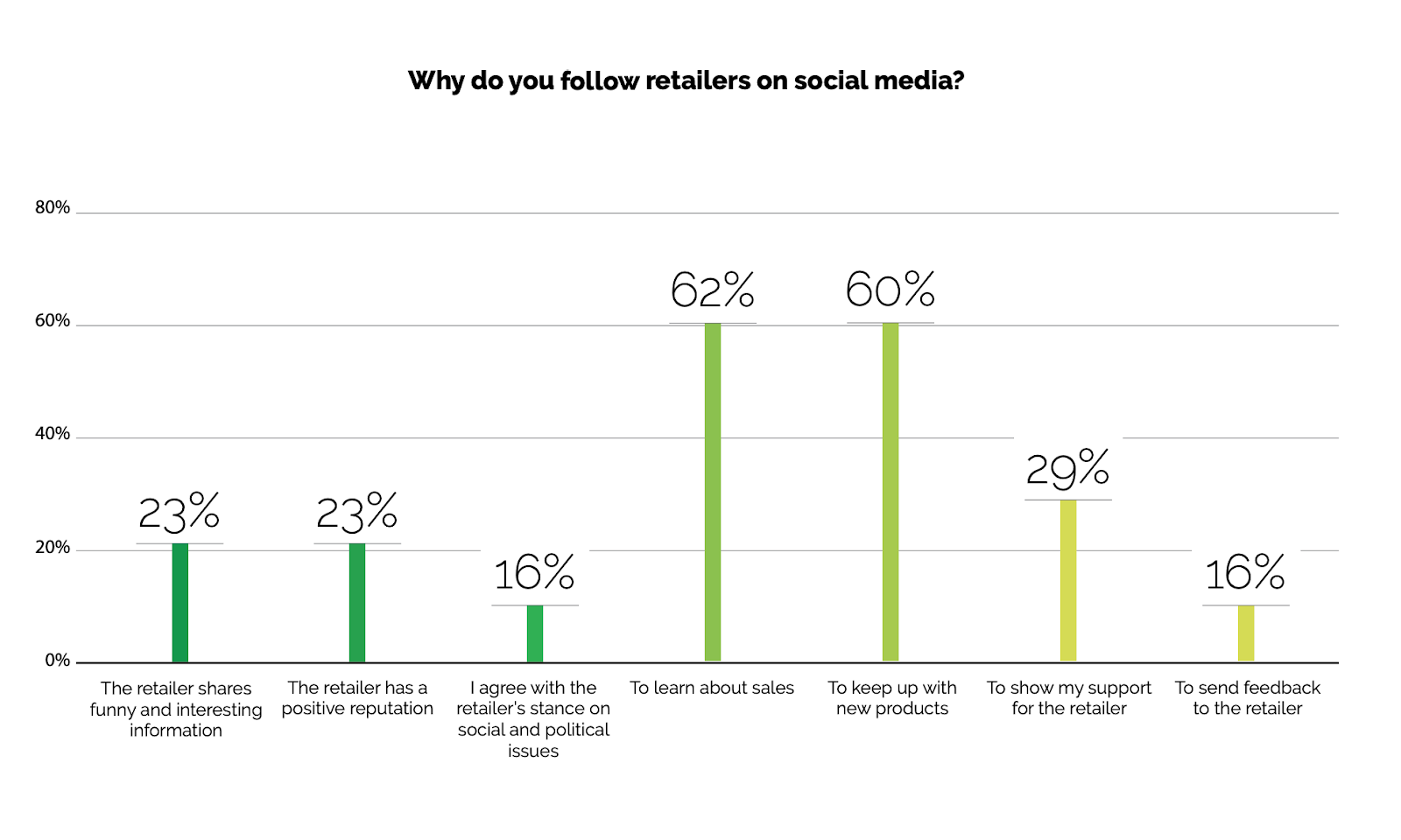 63% people follow brands on social media only to know about sale