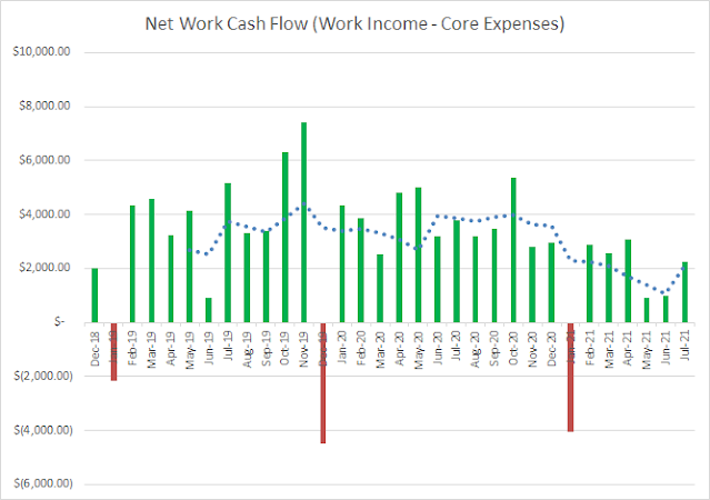 Income   Expenses   Cash Flow   Savings   Financial Independence   Personal Finance