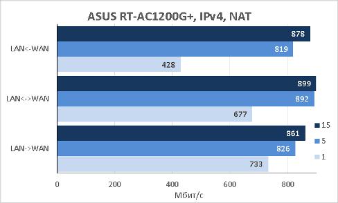 ASUS RT-AC1200G