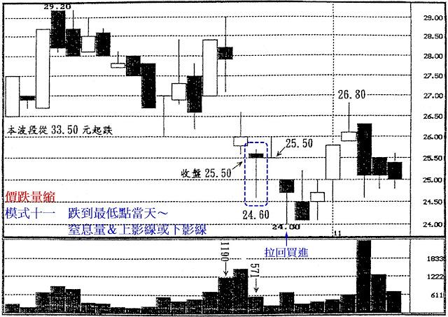 價跌量縮 模式十一 跌到最低點當天~窒息量&上影線或下影線
