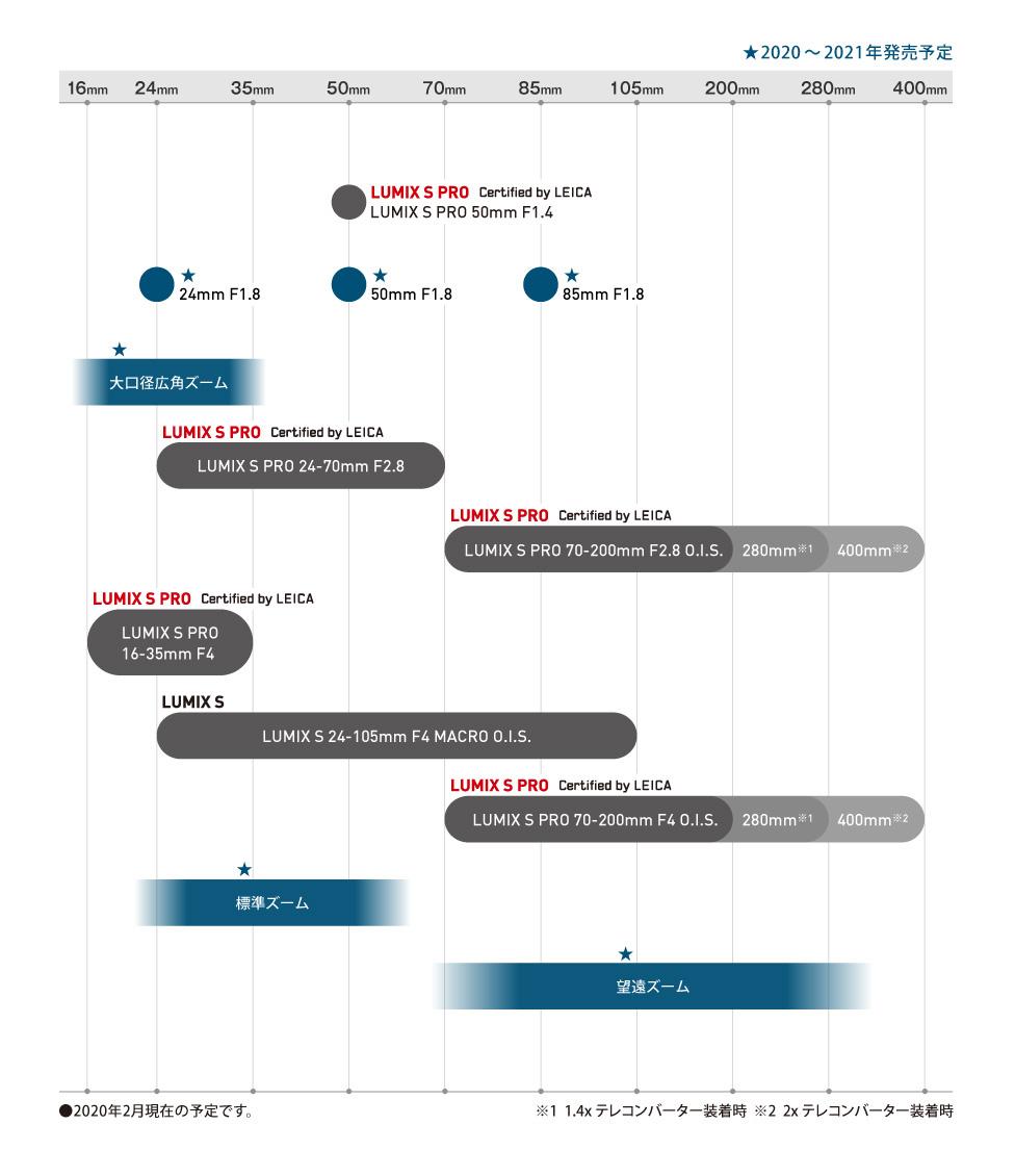 План по выпуску объективов Panasonic Lumix S для L-Mount