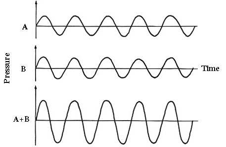Constructive Interference Of Waves Worksheet