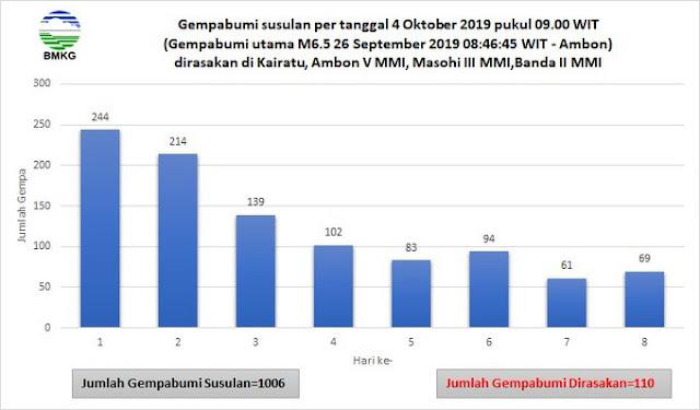 4 Oktober 2019 gempa susulan di Kairatu-Ambon mencapai 1006 kali