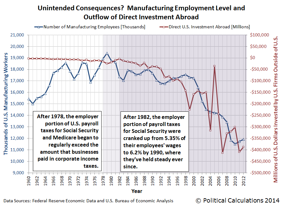 Unintended Consequences?  Manufacturing Employment Level and Outflow of Direct Investment Abroad, 1960-2012