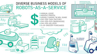 2019 Robotics Report 2: 2019 Business Models for Robot-As-A-Service (RaaS) Companies