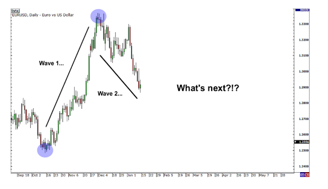 How To Learn Elliott Wave Theory