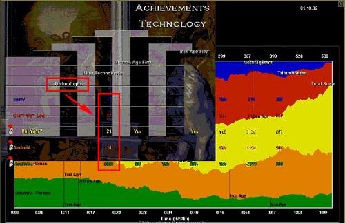 Bảng chỉ số về technology chỉ trong timeline AOE