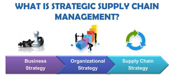 Pengertian SCM (Supply Chain Management), Tujuan, Komponen dan Menurut Para Ahli