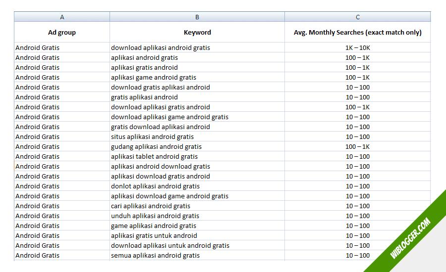 daftar keyword planner