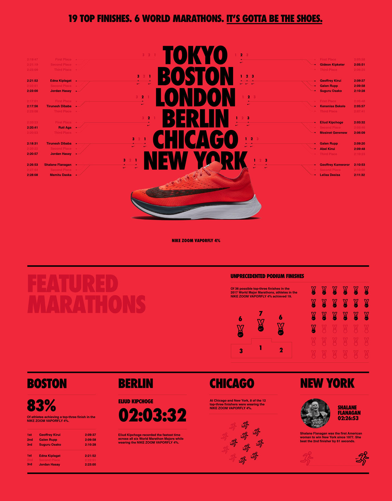 65848bc1f0d2c ... which has resulted in 19 runners wearing these shoes (out of a possible  36) finishing in top podium places in major marathons around the world in  2017.
