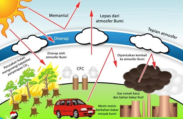 "Lapisan Ozon Menipis: Apa Tindakan Kita?"""