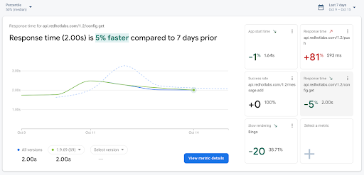 Pin your most important metrics to the top of your dashboard