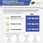 Tabung Haji (TH) Mencatatkan Keuntungan RM 1.25 Bilion Setakat Jun 2020