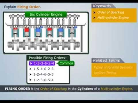 Explain Engine Firing Order