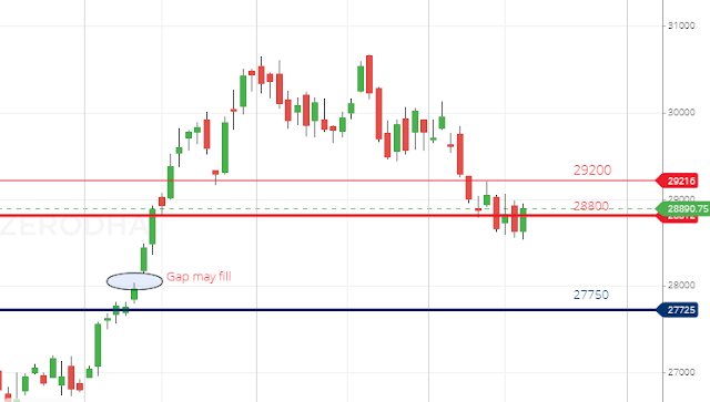 Banknifty Daily Candlestick Chart