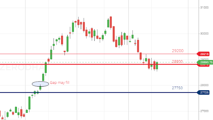 Banknifty Vedic analysis for 17.05.2019
