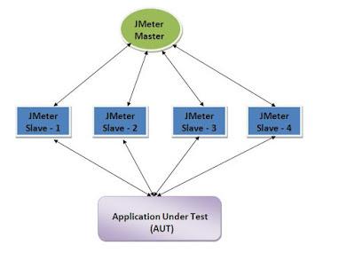 Distributed Environment Apache JMeter